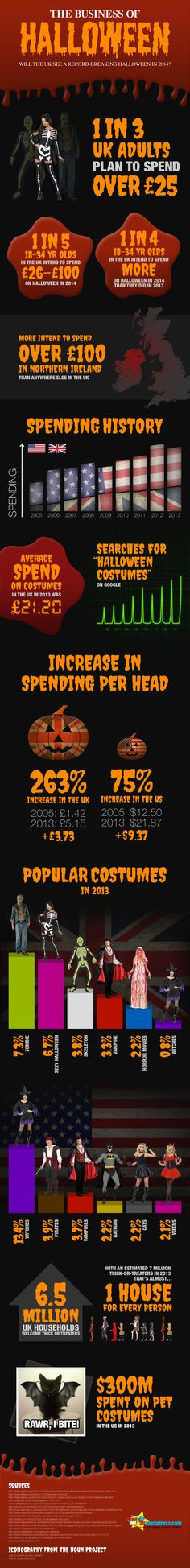 """The Business of Halloween"" infographic for allfancydress.com #allfancydress #fancy #dress #halloween #spending #survey #infographic"
