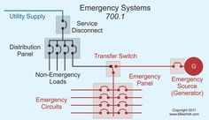 Emergency Systems and the NEC #nec, #national #electrical #code, #code, #emergency #systems, #article #700, #installation, #operation, #maintenance, #code #basics http://tablet.nef2.com/emergency-systems-and-the-nec-nec-national-electrical-code-code-emergency-systems-article-700-installation-operation-maintenance-code-basics/  # Emergency Systems and the NEC Table of Contents: Emergency systems are the circuits and equipment that supply illumination, power, or both within 10 sec [700.12]…