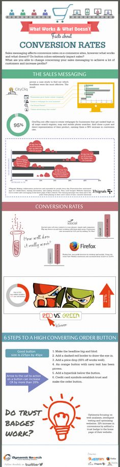 What Works and What Doesn't Facts about Conversion Rates