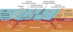 Any long, narrow, steep-sided depression in the ocean bottom in which occur the maximum oceanic depths, approximately 7,300 to more than 11,000 metres (24,000 to 36,000 feet). They typically form in locations...