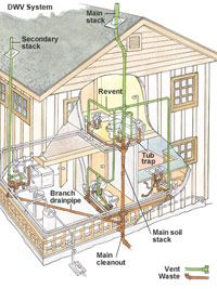 Drain Waste Vent Plumbing Systems Construction Barn