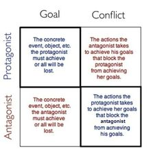 The hero of the story - understanding antagonists  One of the problems with plotting...  Many beginner writers struggle with plotting. This is often because they don't have an antagonist. In Writers Write we teach that the antagonist is not necessarily a bad person. The antagonist is the character whose story goal is the opposite of the protagonist's story goal.