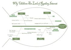 14 best fishbone diagram images on pinterest sample resume reading interest fishbone ccuart Gallery