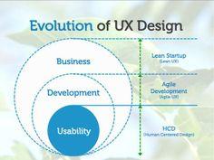 evolution of #ux #design
