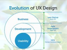 evolution of #ux #design