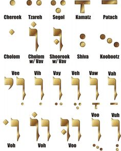 Messianic Jewish Online Messianic Judaism, Messianic Congregation, One in Messiah and the Jewish Roots of our Biblical Faith. - Christian Other Hebrew Writing, Biblical Hebrew, Hebrew Words, Hebrew Vowels, Messianic Judaism, Hebrew School, Learn Hebrew, Alphabet, Learning