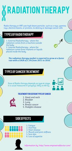 Radiation Therapy for cancer