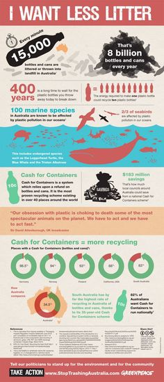 Some countries around the world with a 10 cent recycle-refund scheme have recycling rates of over 95%. SHARE if you think Australia should have a national scheme too! #recyclinginfographic