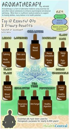 Top 10 Essential Oils And Their Primary Benefits.  Everyone can choose their own brand, but my family will only use YL, they have proven themselves to us over and over again over the years.