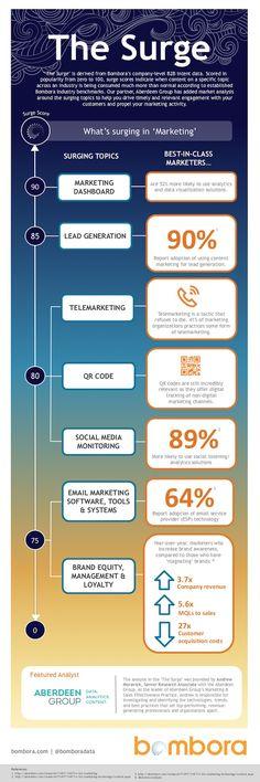 Marketing Strategy - Trending Content Topics in B2B Marketing : MarketingProfs Article