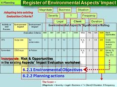 Billedresultat for risk register iso 9001 14001 riesgo operarivo sekitar synergy sdn bhd iso 14001 2015 hvad siger illustreret maxwellsz