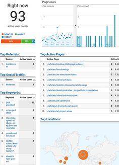 Google Analytics reports example