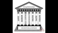 7 Pillars of Successful Relationships, Pt. 3 (Self-control & Responsibil...