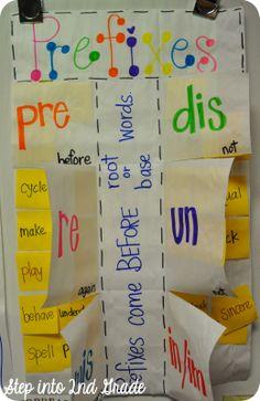 Fornecer as palavras em post-it para a criança leia para a turma que a ajudará a decidir embaixo de qual aba de qual prefixo deve colar a palavra.