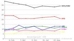 Umfrageverlauf: Bundestagswahl (#btw) - GMS - bis 13.10.2016
