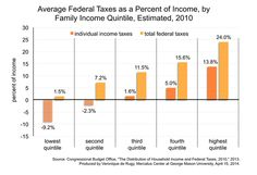 The chart shows that the two lowest quintiles of the income distribution actually bear negative income tax burdens.