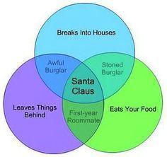 santa and set theory venn diagram - Google Search