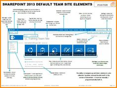 SharePoint 2013 Default Team Site Elements