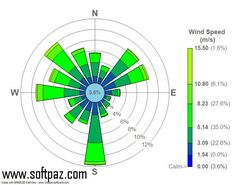 WindRose (Size 11 MB) is a simple to use MS Excel add-in that allows you to analyze and generate statistics from wind data. Polar Coordinate System, Wind Data, Wind Speed And Direction, Cardinal Directions, Wind Rose, Site Analysis, Civil Engineering, Diagram, How To Plan