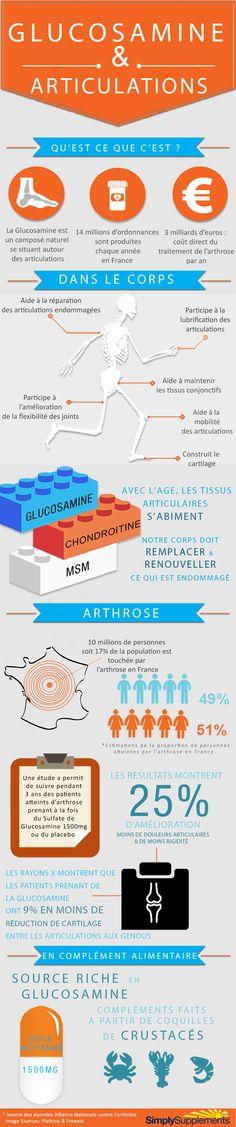 Glucosamine et articulations : L'infographie explicative