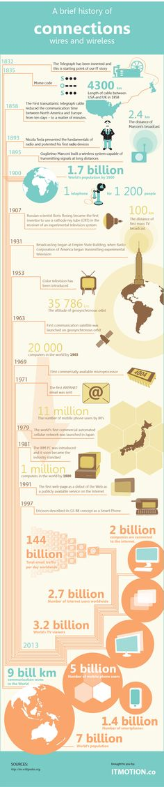 A brief history of connections. wires and wireless. This infographic shows main stages of development of IT in the world #infografía