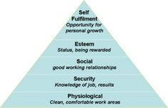 Motivation in the Workplace | Motivation Theories, Theories of Motivation