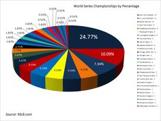 world series wins by percentage mlb