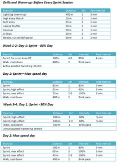 Weight training for sprinters