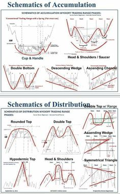 Schematics of Accumulation - Trading Stocks - Ideas of Trading Stocks - Schematics of Accumulation Forex Chart Patterns Successful Trading Trading Quotes, Intraday Trading, Online Trading, Trading Cards, Planning Excel, Analyse Technique, Stock Trading Strategies, Bollinger Bands, Trade Finance