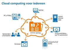 cloud computing http://www.strato.nl/_assets_nl/image/section/press/download/graphics/big/online-opslag-in-the-cloud.jpg