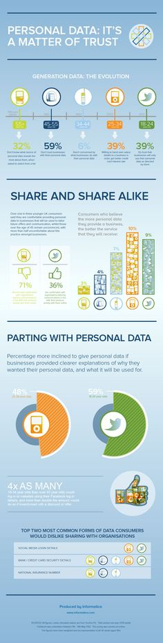 Personal-Data-And-Trust-infographic