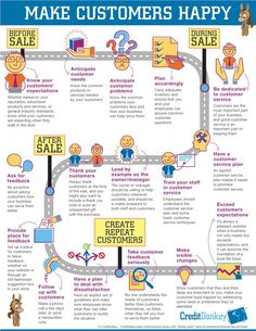 Here is a nice roadmap showing how to please your customers every step of the way!