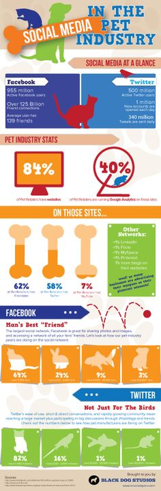 Social Media in the Pet Industry Infographic - Website Design and Development by Black Dog Studios Social Media Trends, Social Media Marketing, Infographic Website, Dog Walking, Marketing Digital, Pet Care, Good To Know, Puppy Love, Industrial