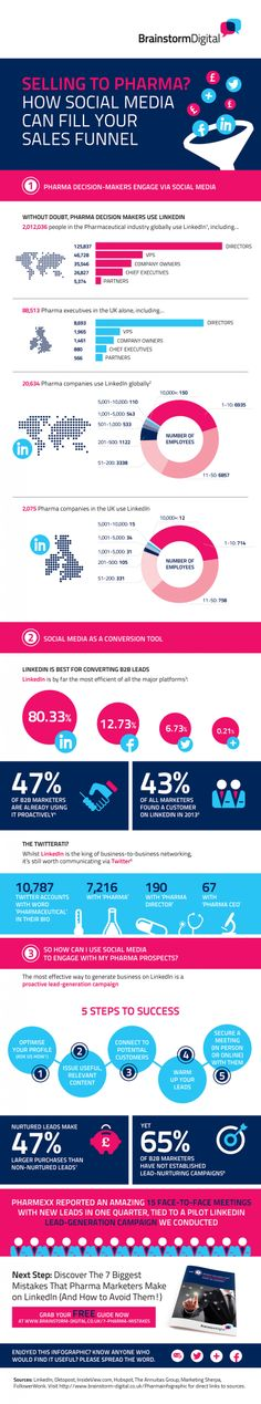 Selling to Pharma? How social media can fill your sales funnel [Infographic] Social Media Tips, Social Media Marketing, Digital Marketing, Social Networks, Content Marketing, Pharmaceutical Sales, Social Media Engagement, Brand Management, Popular Quotes