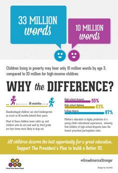 Children living in poverty may hear only 10 millions words by age 3, compared to 33 million words for higher-income kids. Learn how you can support quality early childhood education at GrowAmericaStronger.org.