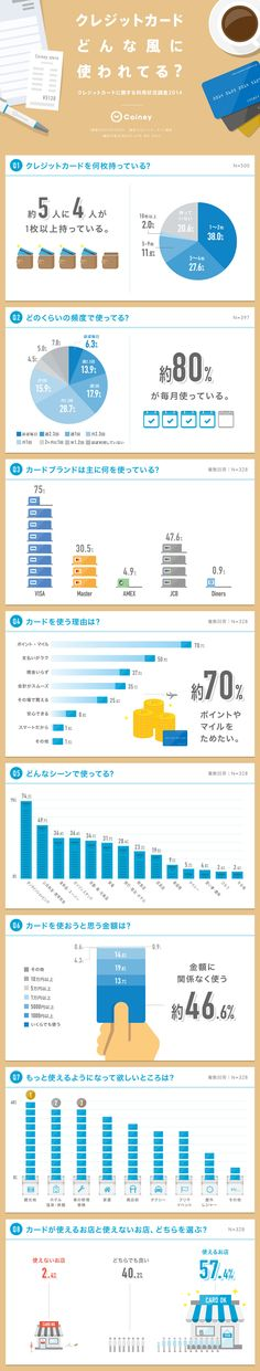 コイニー、「クレジットカードに関する利用状況調査2014」を実施 Graph Design, Chart Design, Site Design, Book Design, Layout Design, Information Design, Information Graphics, Infographic Templates, Web Design Inspiration