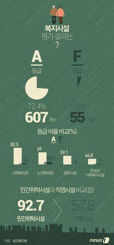 [그래픽뉴스]복지시설 평가 결과는 http://www.news1.kr/photos/details/?1735123 Designer, Jinmo Choi.  #inforgraphic #inforgraphics #design #graphic #graphics #인포그래픽 #뉴스1 #뉴스원 [© 뉴스1코리아(news1.kr), 무단 전재 및 재배포 금지]