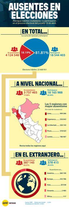De acuerdo a la ONPE, respecto a participación ciudadana, el 50.57% de peruanos en el extranjero se ausentaron en estos comicios: http://rpp.pe/politica/elecciones/elecciones-2016-la-mitad-de-peruanos-no-votaron-en-el-extranjero-noticia-955755