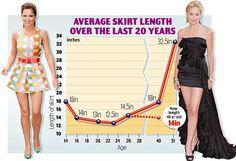How short is too short for women over 45?