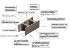 Пустотелые бетонные блоки для опалубки