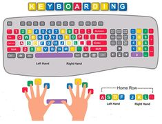 Keyboard Lessons, Computer Lessons, Computer Class, Technology Lessons, Computer Basics, Computer Help, Computer Technology, Computer Science, Keyboard Shortcuts