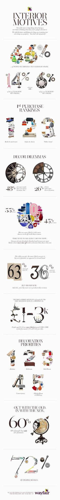 Infographic on the patterns of furnishing purchases.
