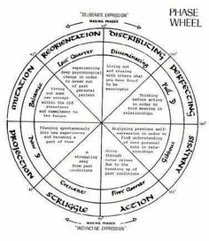 Phase wheel
