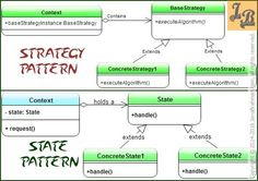 ‪‎Strategy‬ v/s ‎State‬ ‎Design‬ ‎Patterns‬- both Gang of Four Behavioral Design Patterns have similar class diagrams but behave differently. Design Patterns In Java, Pattern Design, Class Diagram, Java Tutorial, Behavior, Software, Coding, Tutorials, Groomsmen