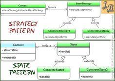 Strategy v/s State Design Patterns- both Gang of Four Behavioral Design Patterns have similar class diagrams but behave differently. Design Patterns In Java, Pattern Design, Class Diagram, Java Tutorial, Behavior, Software, Coding, Tutorials, Groomsmen