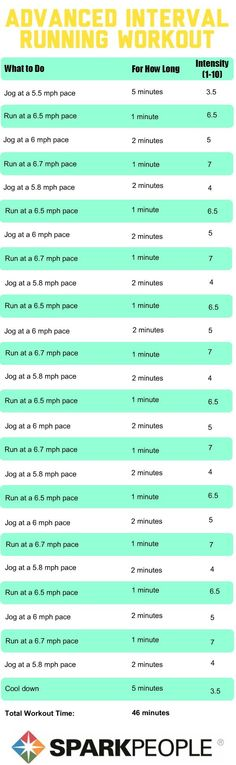 Running Workouts with Interval Training | SparkPeople