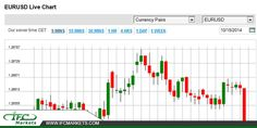 #EURUSD Price Today #eurusdtoday. #eurusdprice