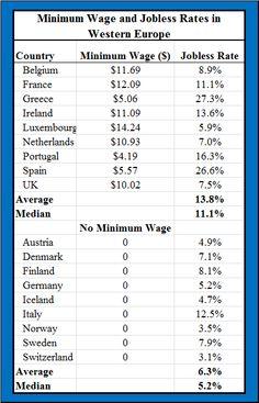 Two Charts on Minimum Wage