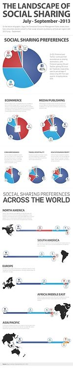 la partage dans mes médias sociaux via Why Is Facebook's Social Share Percentage Dropping While Pinterest, Twitter Rise?
