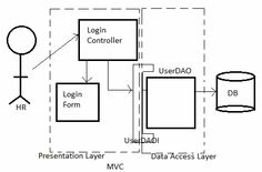 Factory Design Pattern Implementation Inside DAO Example